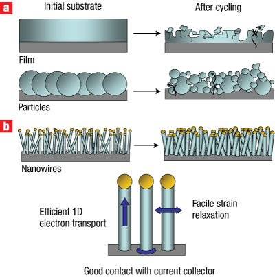 Ce este o baterie nanowire?