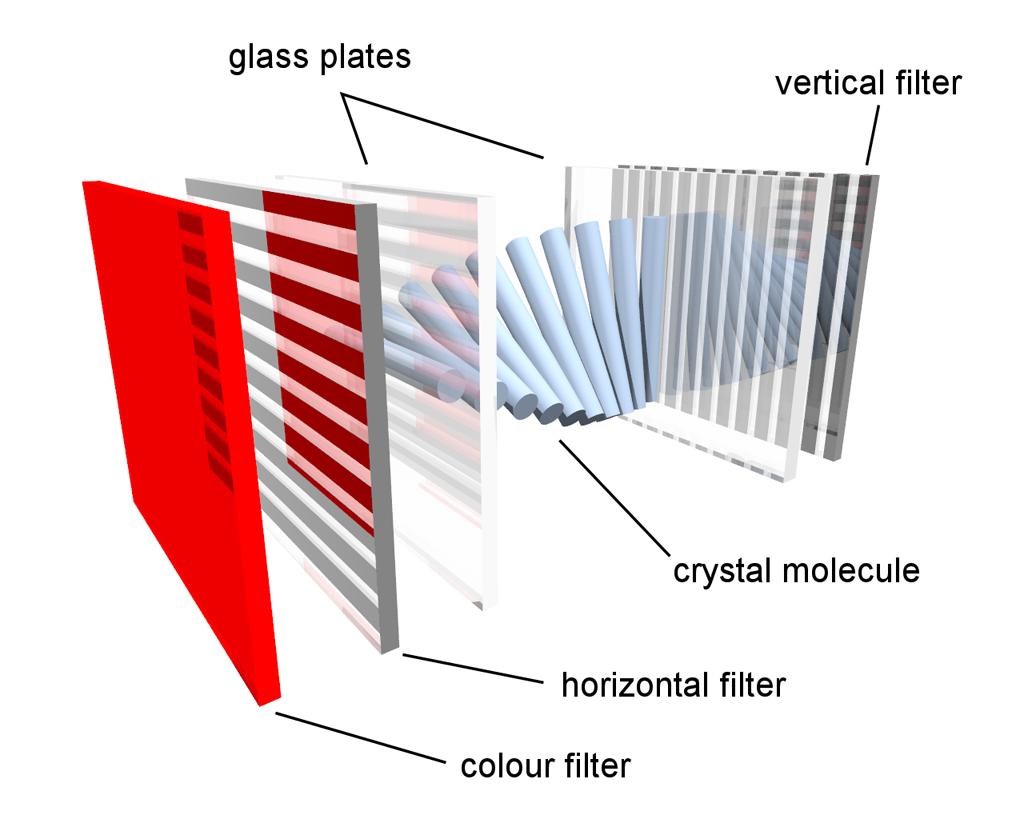 LCD – displayul pe cristale lichide